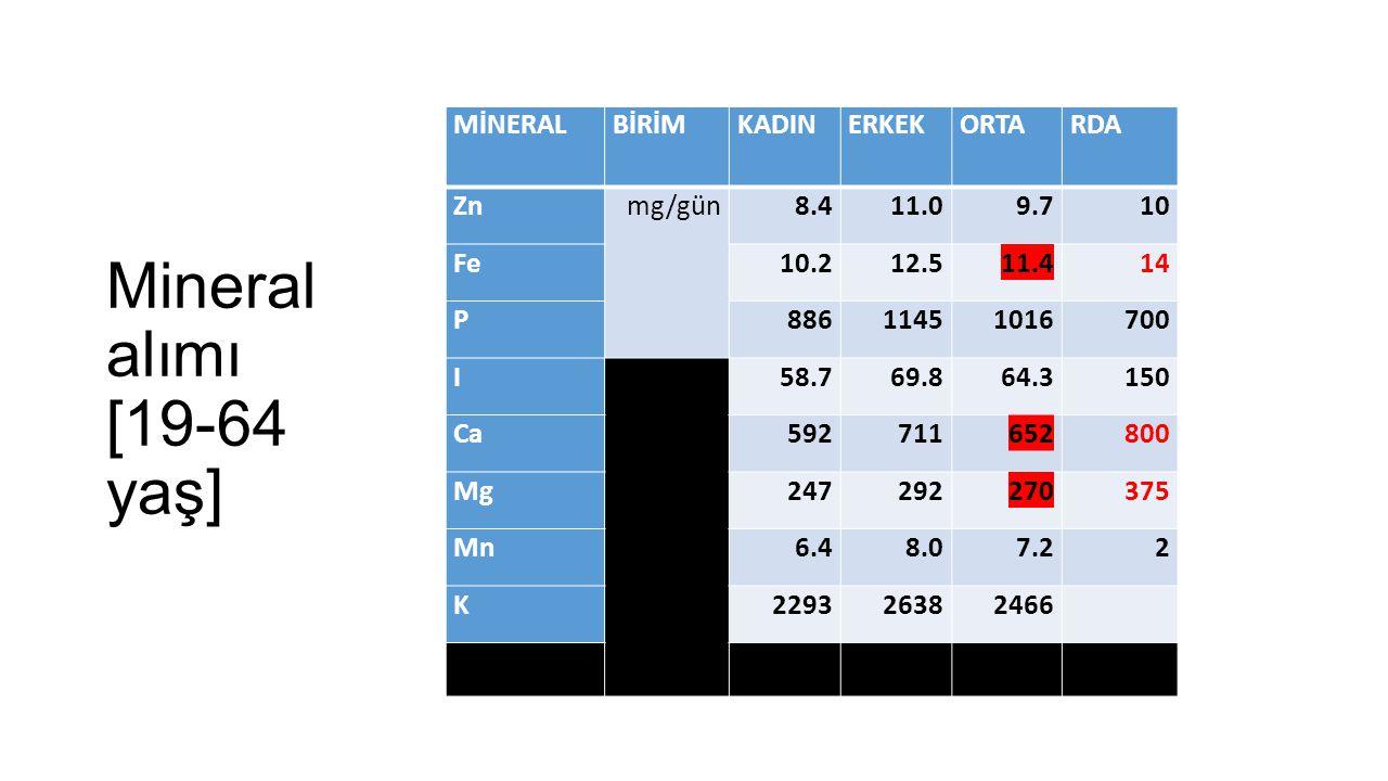 Mineral alımı [19-64 yaş] MİNERAL BİRİM KADIN ERKEK ORTA RDA Zn mg/gün